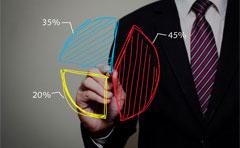 详解知客CRM的统计模块:二八定律