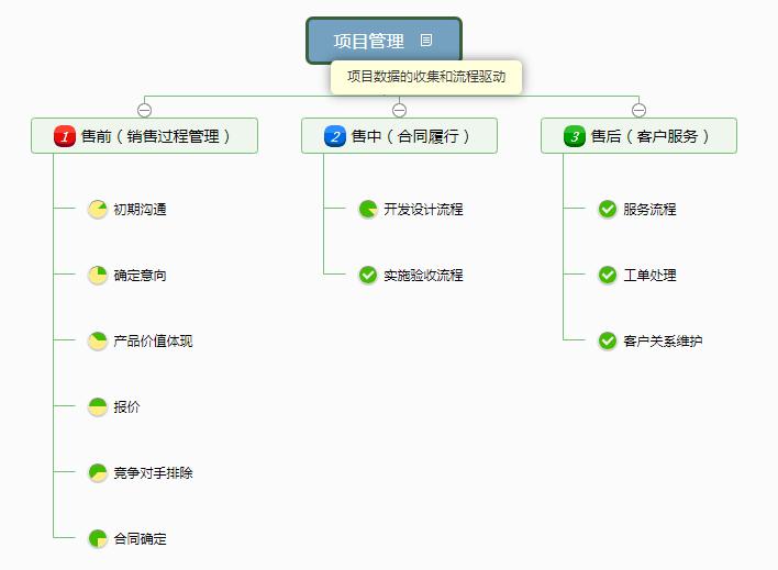 知客CRM项目管理