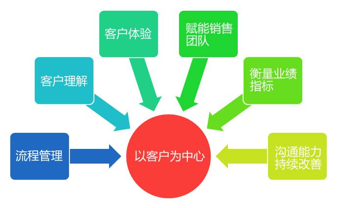 以客户为中心的管理模式