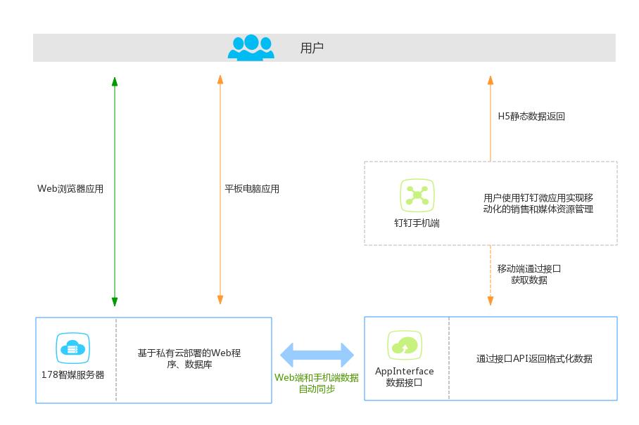 知客CRM户外广告行业解决方案-架构蓝图