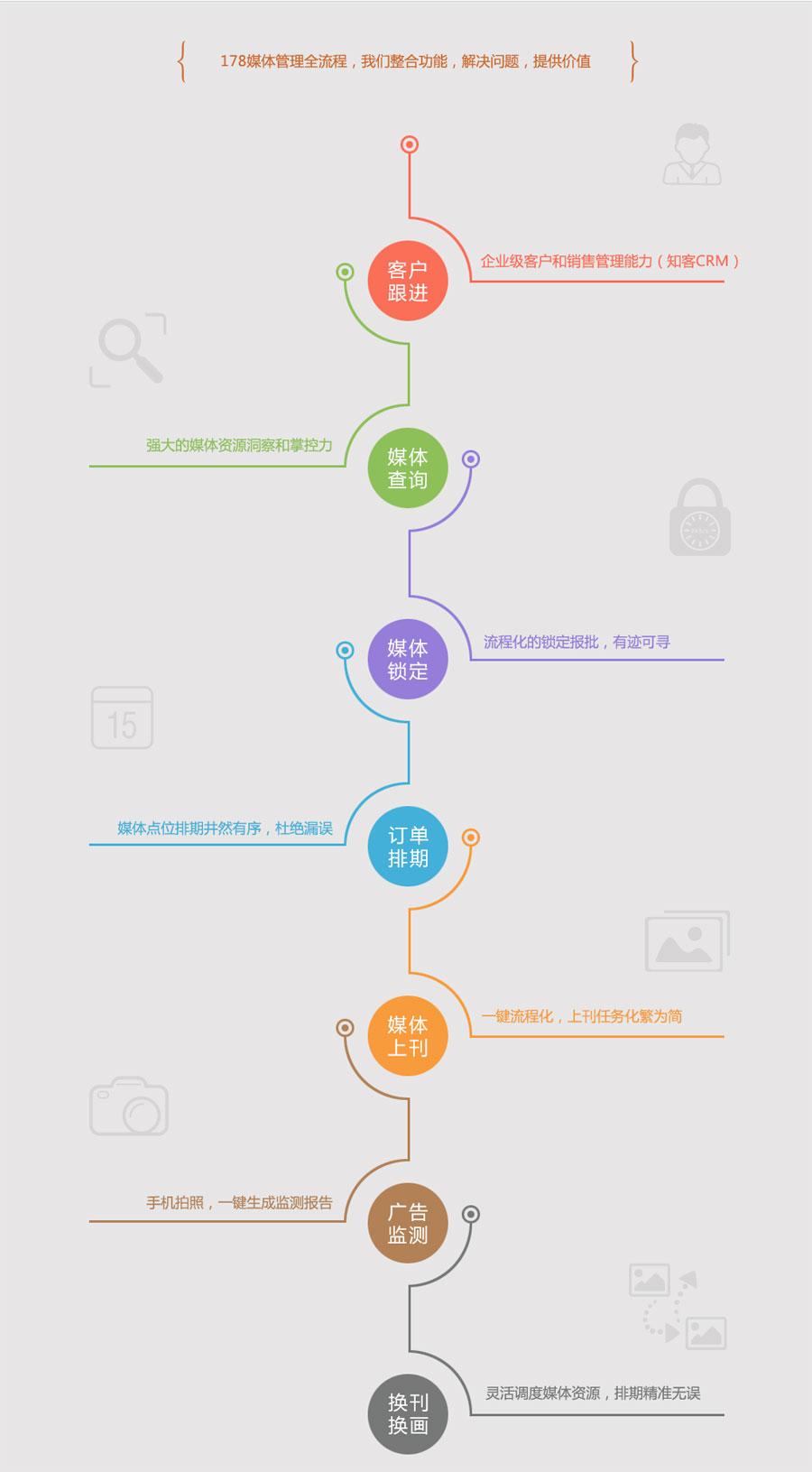 知客CRM户外广告行业解决方案-业务流程