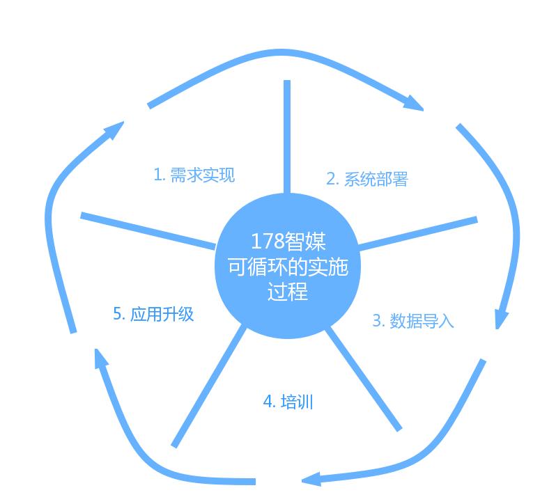知客CRM户外广告行业解决方案-实施方法