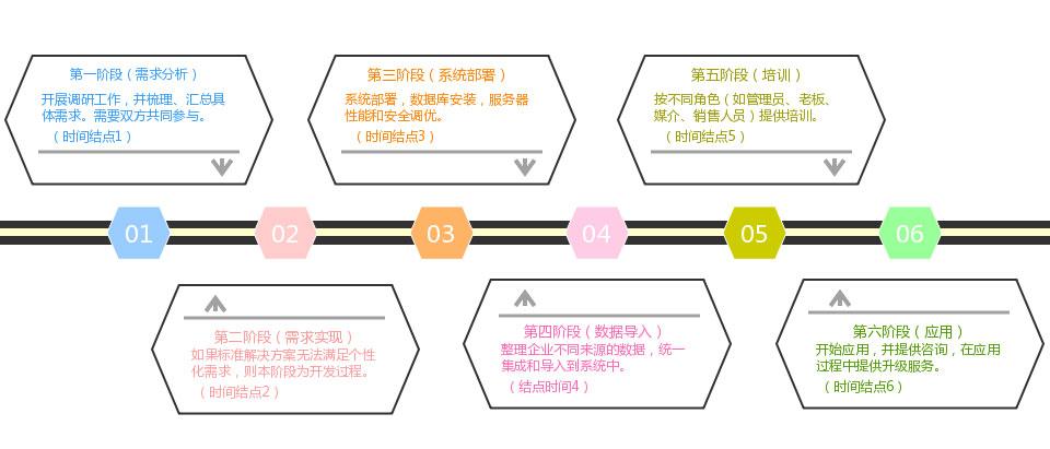 知客CRM户外广告行业解决方案-实施计划