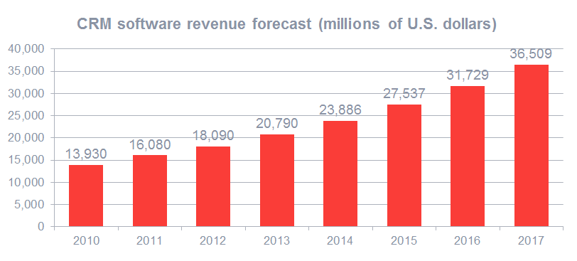 图表:CRM市场价值持续增加