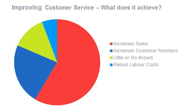 图表:改善客户服务可以增加收入