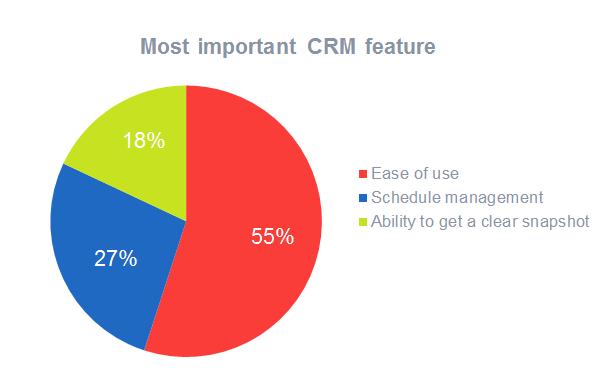 图表:除功能外人们还关注CRM的哪些特性