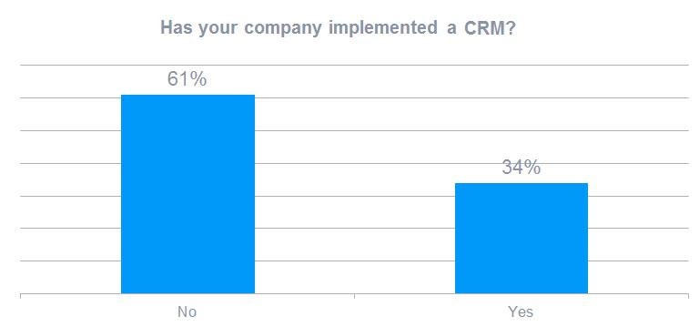 图表:超过一半的企业正在物色合适的CRM