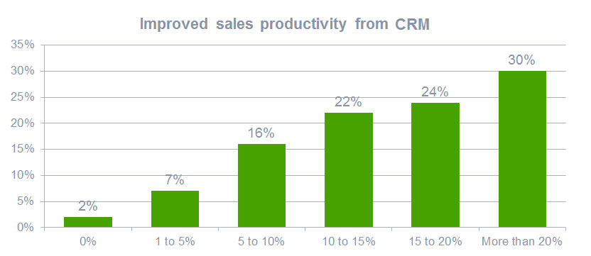 图表:使用CRM可以提高销售效率