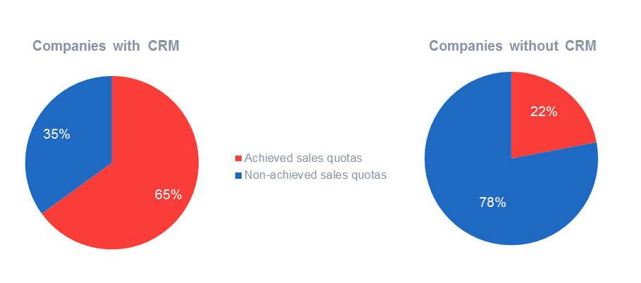 图表:采用CRM可以增加完成销售目标的概率