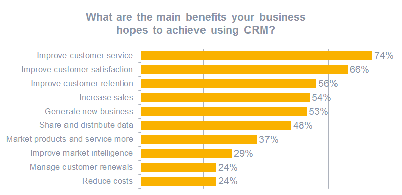 图表:CRM不仅可以帮助您的销售团队,还可以使整个企业受益
