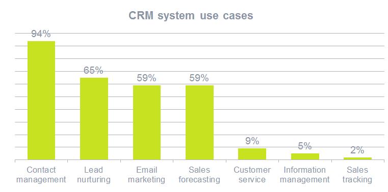 图表:CRM不仅适用于客户管理,还适用于销售,营销和客户服务