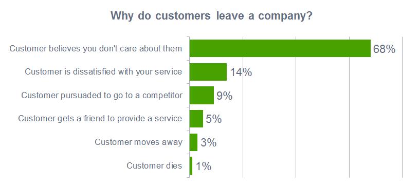 图表:客户因服务(而非价格或产品)而流失
