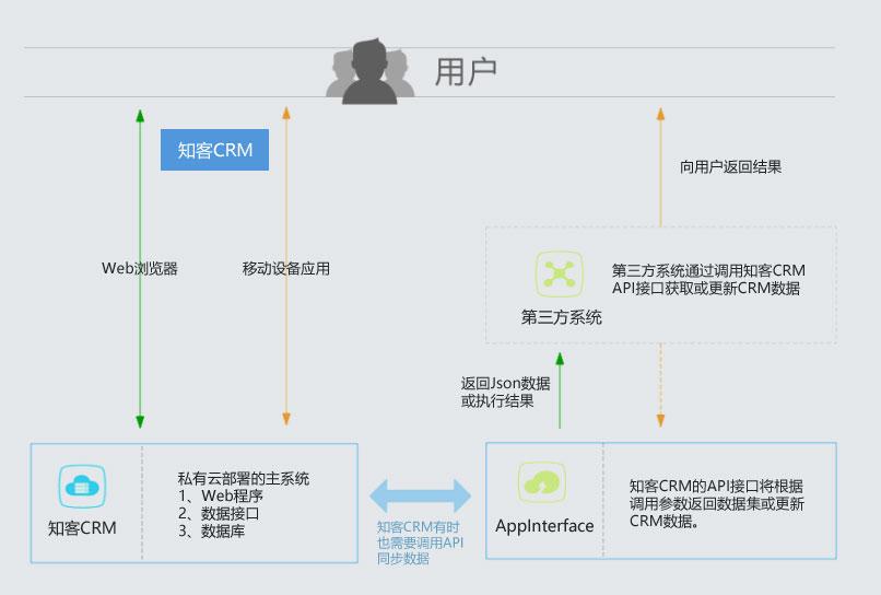 知客CRM API接口