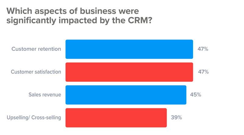 公司如何从CRM中受益