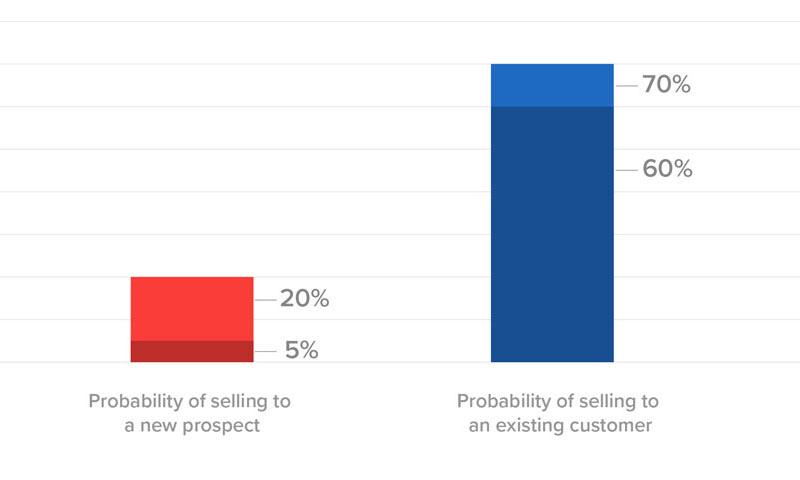开发新客户与维持现有客户的成本对比