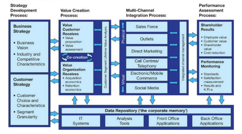 Payne&Frow的五步流程模型