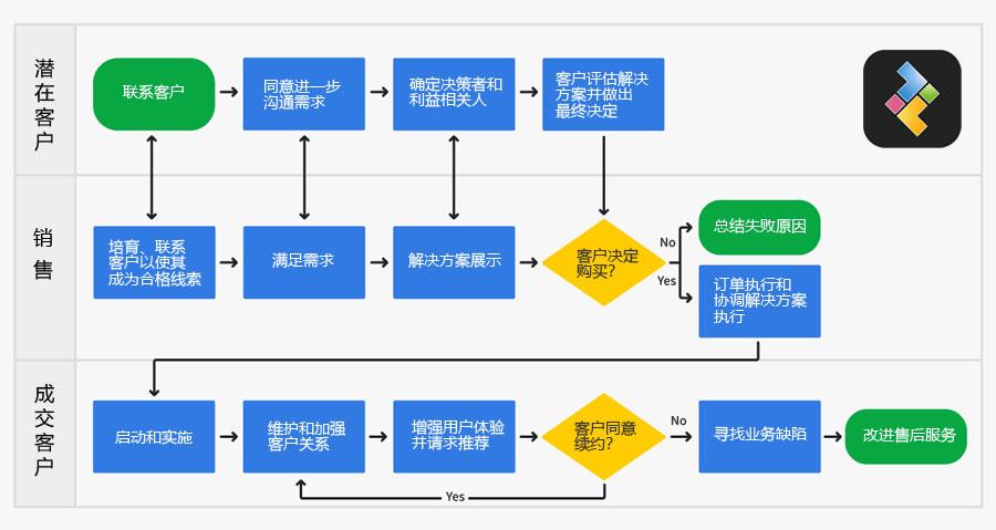 销售方法论:销售流程