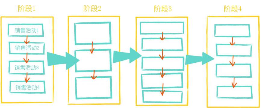 销售流程:销售阶段和销售活动