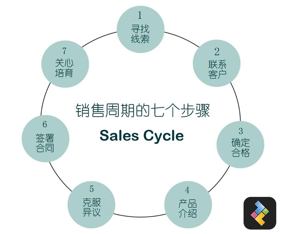 销售周期的七个步骤