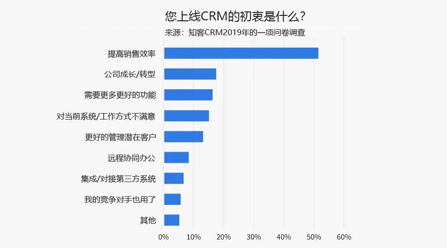 统计图:大多数企业上线CRM的初衷