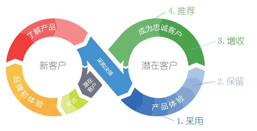 """""""客户成功""""的四个关键要素"""