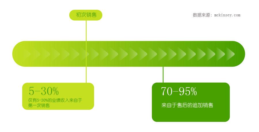 统计图:大多数销售收入来自于售后的扩展业务
