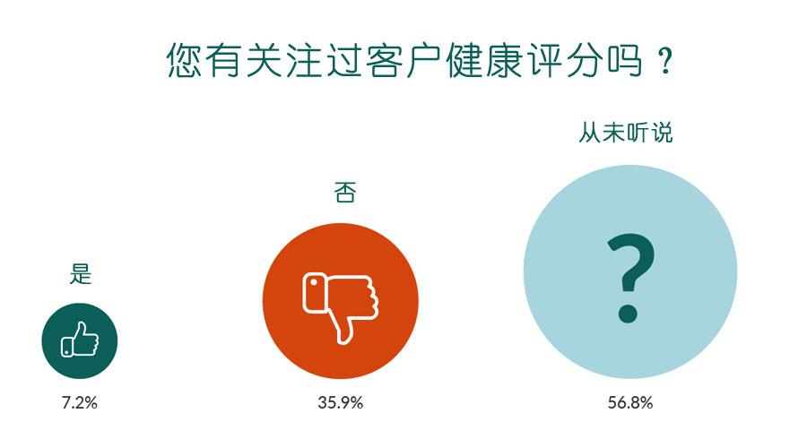统计图:超过50%的公司甚至从未听说过客户健康评分