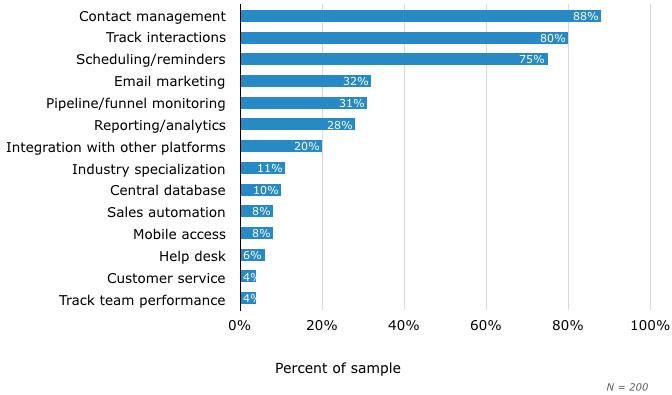 小型企业来说最重要的CRM功能