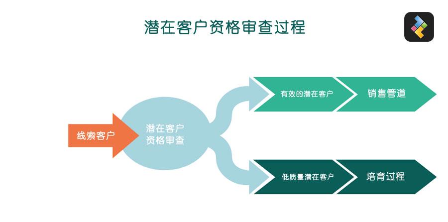 潜在客户资格审查过程