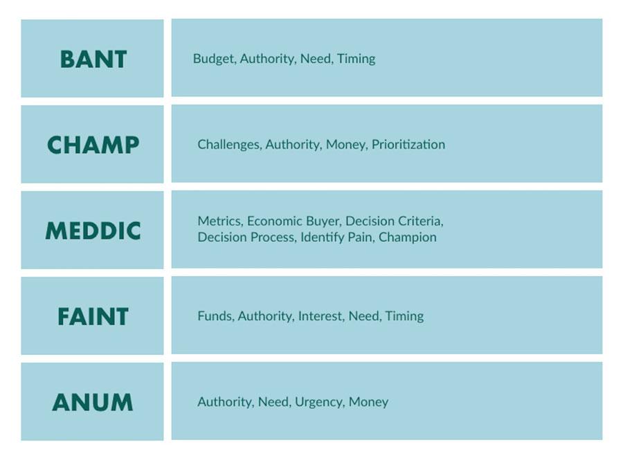 潜在客户资格审查的五种方法